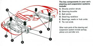 Picture Of A Cars Steering And Suspension